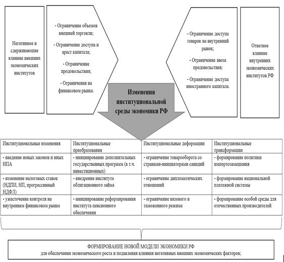 Трансформация институциональной среды экономики России в условиях  Формирование данных категорий для экономики России по сути обусловливает переход к новой модели экономики с целью обеспечения экономического роста в новых