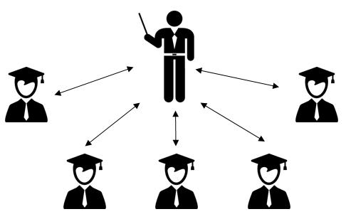 1. Активная форма обучения.