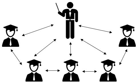 2. Интегрирая форма обучения