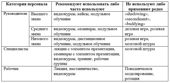 матрица обучения персонала образец - фото 4